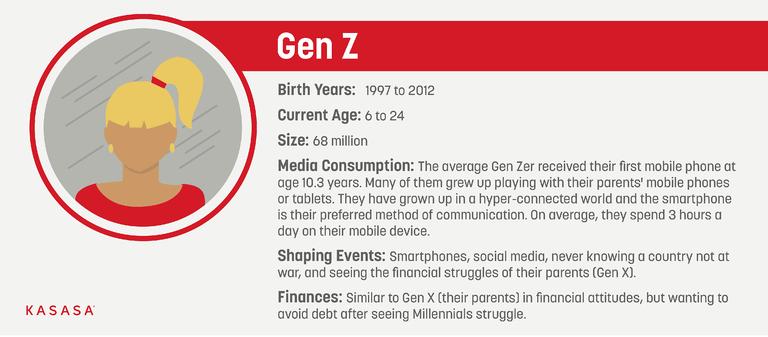 Gen Z graphic