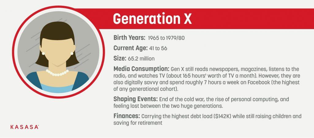 Gen X graphic